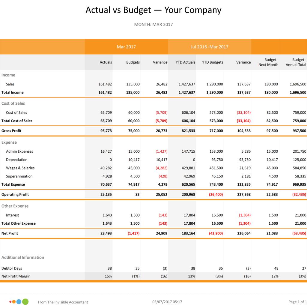 Actual to Budget Comparison Report